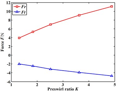 Fluid-induced force trend changes with increasing inlet preswirl ratio (E=0.15)
