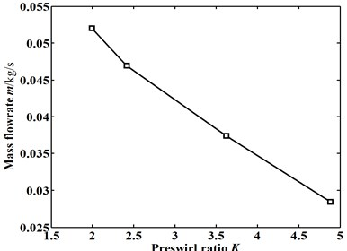 Influence of the preswirl ratio on the flow characteristics  under the same inlet total pressure: (E=0.15, Pin=1.093 atm)