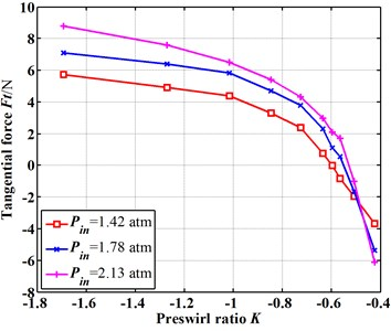 Influence of the negative preswirl on the tangential fluid-induced force (E=0.15)