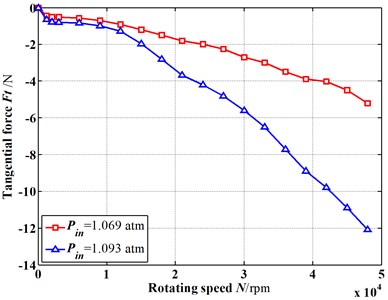 Fluid-induced force trend changes with the increasing rotational speed (E=0.15, vt=0 m/s)