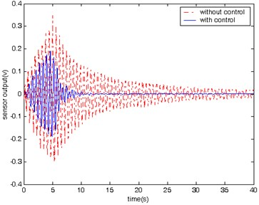 History of the beam's vibration  with and without control