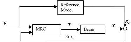 The block diagram of a model reference control system