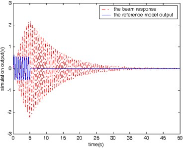 The beam response and the reference  model output without control (sine input)