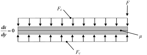 Layered structure containing 2 layers with loads and boundary conditions applied
