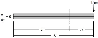 a) Contact slip propagation from FTi and, b) layered structure sticking (l1) and slipping (l2) domains from applied FTi