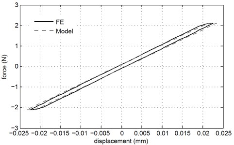 Force-displacement hysteresis loop comparison between FE and Model for