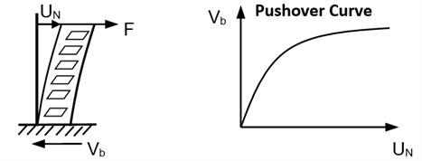 Original capacity spectrum method [11]