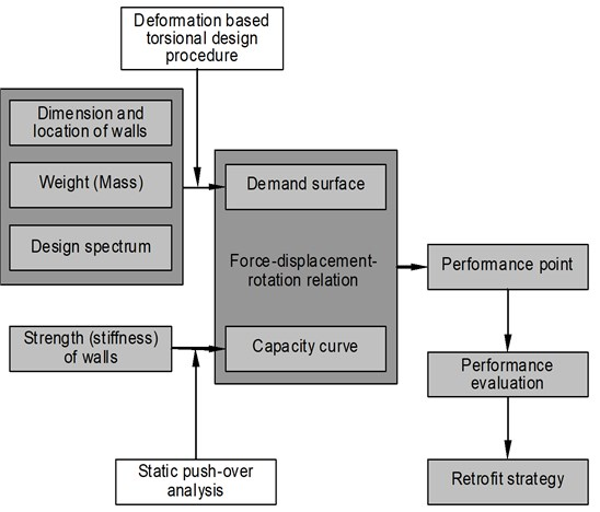 Seismic evaluation of asymmetric wall systems using a