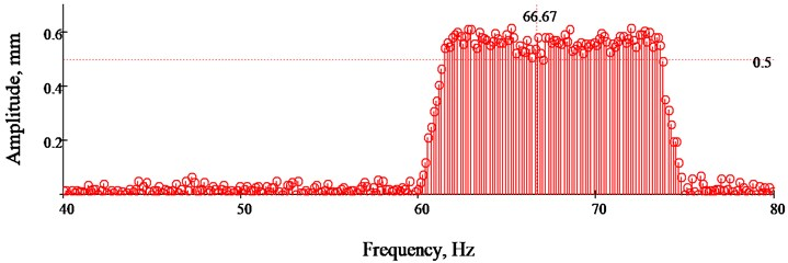 Spectral analysis of vibration