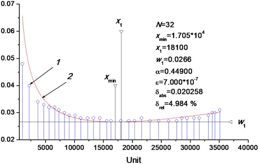 Production data and ALC for performance prediction.  1 – monitored production data, 2 – function calculated by Eq.(8)