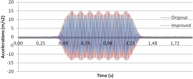 Comparison between accelerations before and after tamping process