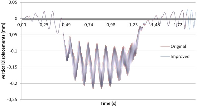 Influence of changes in sleepers and railpads on vertical displacements