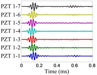 On-line damage monitoring signal of damage E