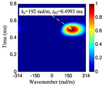 Wavenumber-time images of damage E