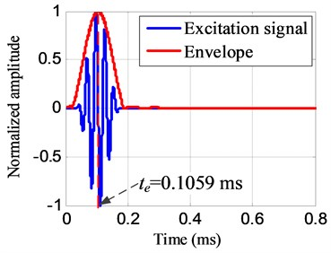 The envelope of the excitation signal