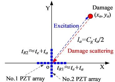 Damage localization based on PZT 2D cross-shaped array