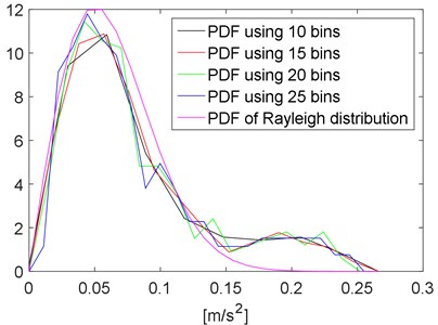PDF of the running RMS using different number of bins and Rayleigh distribution