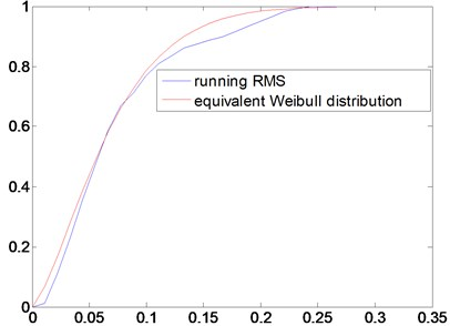 The probability distribution function of the running RMS and Weibull distribution