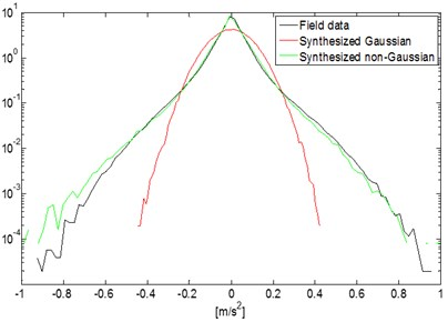 Amplitude probability density. PDF for field data and synthesized Gaussian  and non-Gaussian signal