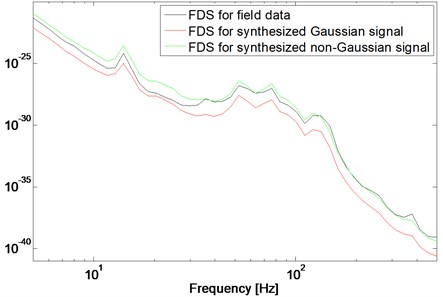 Fatigue damage spectrum. The FDS of the field data, synthesized Gaussian  and non-Gaussian signal