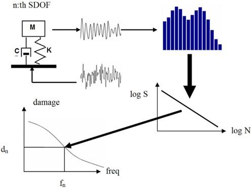 Calculation procedure of the FDS