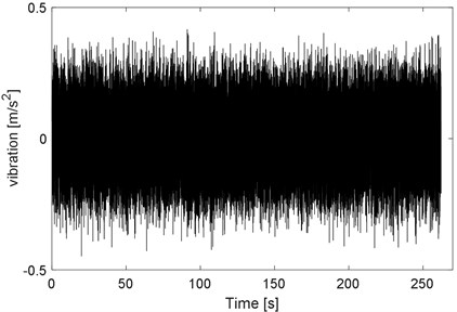 Synthesized Gaussian signal using the same PSD calculated from field data