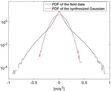 PDF of the field data and the synthesized Gaussian signal