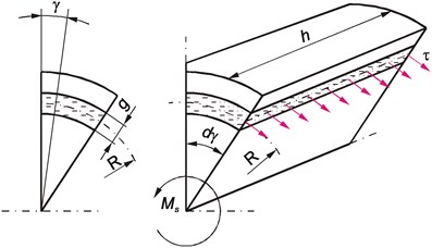 Distribution of shear stress in the rubber layer