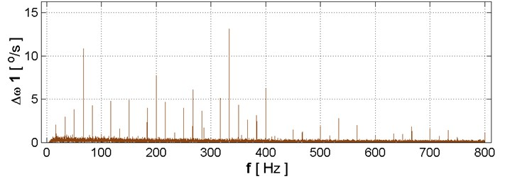 Frequency spectrum of signal momentary changes of speed of vibration of the crankshaft received when operation of the test engine crankshaft rotational speed of 2000 rpm: original type of engine with: a)torsional vibration damper, b) engine mounted with a torsional vibration damper A, c) engine mounted with a torsional vibration damper B, d) engine mounted with a torsional vibration damper C