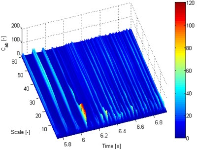Calculated time-frequency distributions of engine vibration  (vibration signal in the direction transverse to the piston movement):  a) engine in a good technical condition, b) engine with a damaged injector