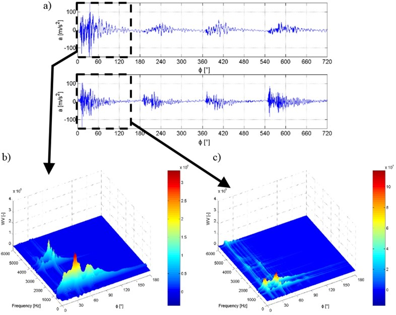 Time (a) and Wigner-Ville time-frequency (b, c) courses of the acceleration  of vibration recorded on the cylinder 4 injector housing (III) and at the outlet  from the common rail system rail to injector 4 (II)
