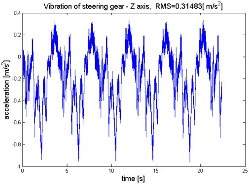 Waveform of steering gear vibration, Z axis
