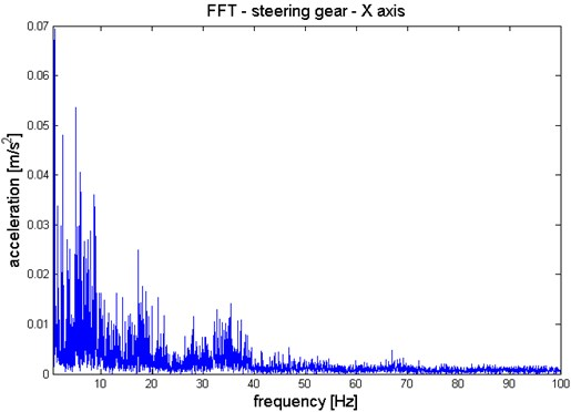 Waveform of steering gear vibration, X axis