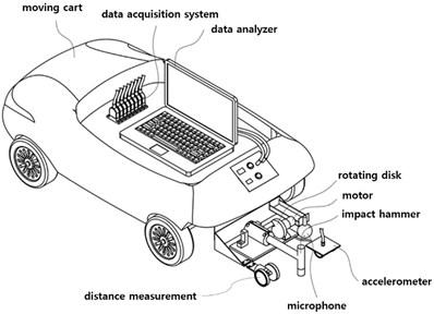 Moving cart to install measurement sensors