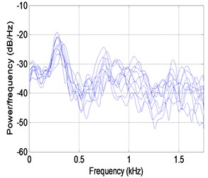 Test results measured by microphone. The solid line and dashed line  indicate the maximum PSE and the POM, respectively