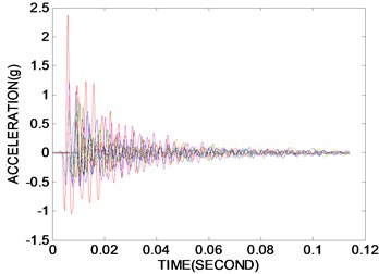 Test results measured by accelerometer. The solid line  and dashed line indicate the maximum PSE and the POM, respectively
