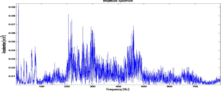 Amplitude spectrum of LM 250 engine in rotational frequency band in ron-up conditions:  a) amplitude spectrum, b) amplitude spectrum after PLD