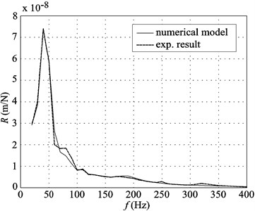 Receptances determined experimentally and with numerical models