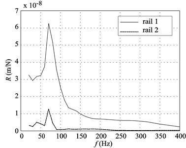 Comparison between the experimental receptances at both rails