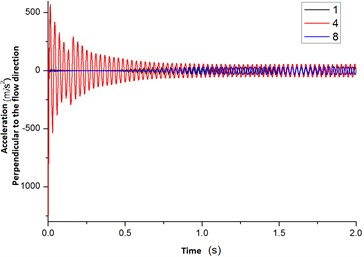 The acceleration curves of changing with time for flexible pipe placed  in the cylindrical container position 1, 4, 8