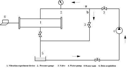The vibration test circulatory system for flexible pipe in a cylindrical fluid domain: 1 – vibration experiment device, 2 – pressure gange, 3 – valve,  4 – water pump, 5 – water tank, 6 – data acquisition