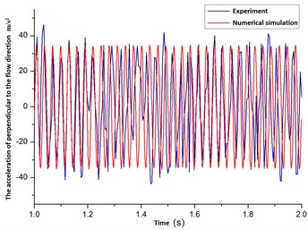 The acceleration curves of changing over time for flexible pipe  with the position of 8 in the cylindrical fluid domain