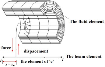 The force and displacement interpolation in the coupling interface