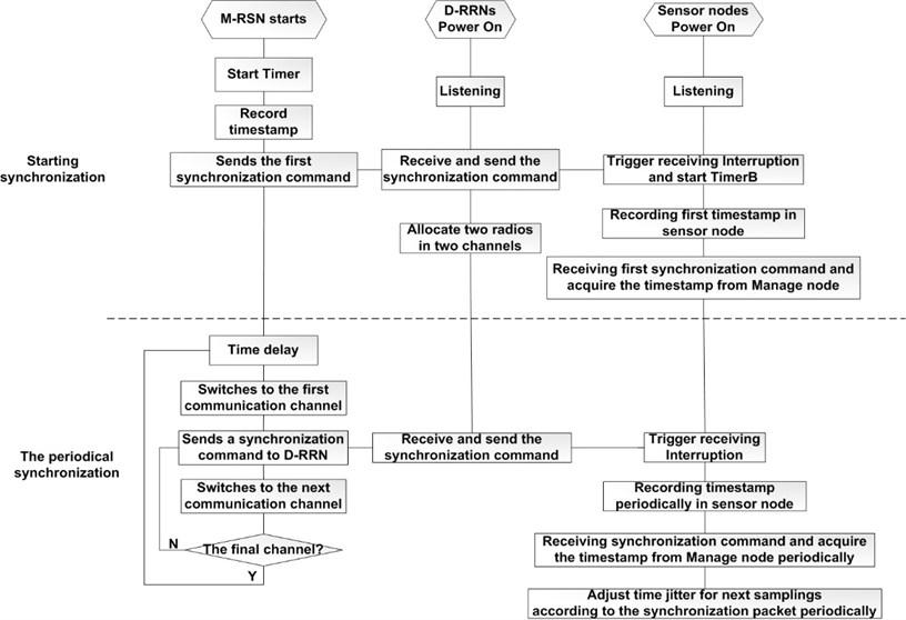 The mechanism of designing multi-hop and multi-radio synchronization