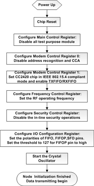 Data continuous transmitting process in the Telosb node