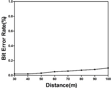 PLR in different channels and BER vs. distance in an open field