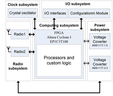 Hardware architectures of M-RSN and D-RRN