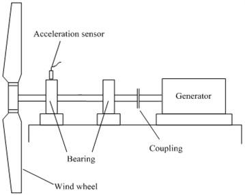 Test stand of direct-drive wind turbine