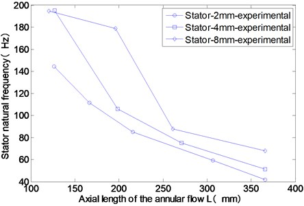 Experimental results of the stator mode frequencies for different axial lengths of the annular flow
