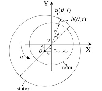Geometry of the fluid annulus